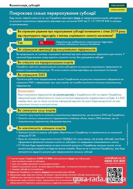 Покрокова схема перерахування субсидій
